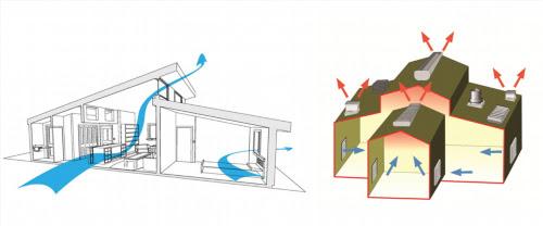 Những nguyên tắc thông gió làm mát trong nhà xưởng bạn không thể bỏ qua