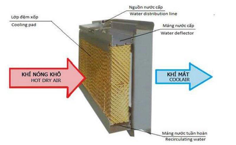 Bàn về tầm quan trọng của tấm làm mát khi sử dụng quạt điều hòa